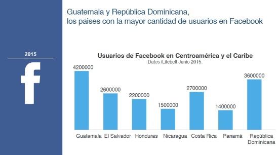 Dato del uso de Facebook en Centroamérica en 2015