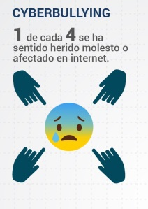 ciberbullying